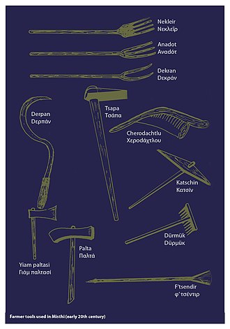 Misthi, Cappadocia - Farming tools and their names in the Misthiotica dialect.