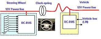 DC-BUS - Image: Steering wheel commands transferred via clock spring over the DC BUS