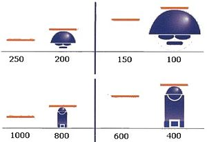 Stadiametric rangefinding