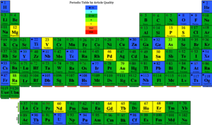 Periodic Table by Quality