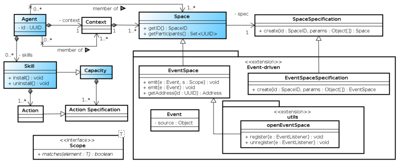 Figure 1: The concepts of the SARL programming language.