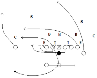 "Bootleg play - The ""Waggle"" play from the Delaware Winged T offense, here shown from ""Red"" formation, is one type of bootleg. The quarterback fakes hand offs to both the halfback and fullback before rolling out with the protection of both guards.  The quarterback then has the choice of passing or running the ball."