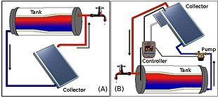 Solar water heating on diy solar water heater