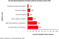 Educational attainment, as of 2003