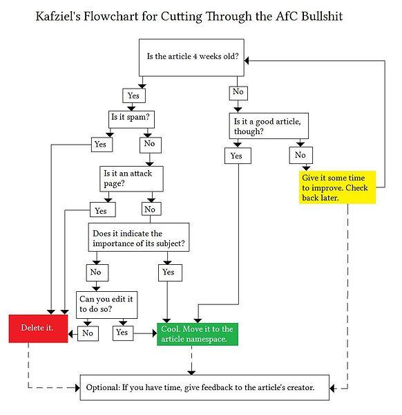 Creating A Process Flow Chart In Word: Kafziel flowchart AfC.jpg - Wikipedia,Chart