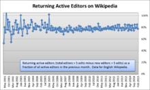 Wikipedia:Village pump (technical)/Archive 136 - Wikipedia