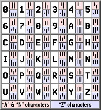 PostBar - Chart of PostBar characters