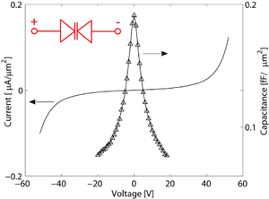 Heterostructure barrier varactor - Voltage dependence in current and capacitance of a heterostructure barrier varactor