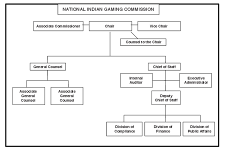 National Indian Gaming Commission Organization Chart.png