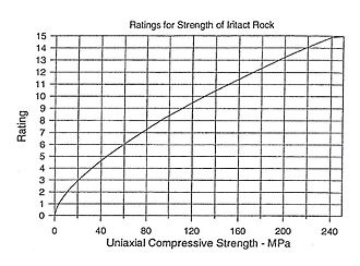 Rock mass rating - Input Chart for determining RMR parameter intact rock strength