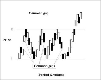 Gap (chart pattern) - Image: Commongap new