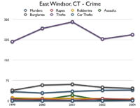 Graph of East Windsor Crime Statistics