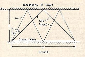 Earth–ionosphere waveguide - Image: Groundandskywave