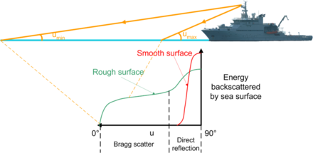 Energy backscattered from sea surface as a function of angle. RangeDefinition.png