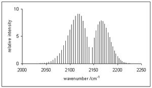 Rotational–vibrational spectroscopy - Image: Vib rot CO