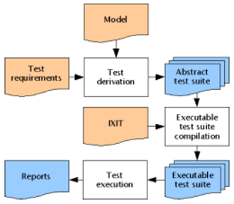 Model-based testing - An example of a model-based testing workflow (offline test case generation). IXIT refers to implementation extra information and refers to information needed to convert an abstract test suite into an executable one. Typically, IXIT contains information on the test harness, data mappings and SUT configuration.