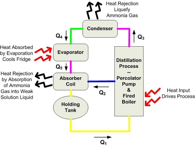 schematic gas refrigerator