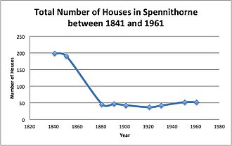 Spennithorne - Total Number of Houses in Spennithorne between 1841 and 1961