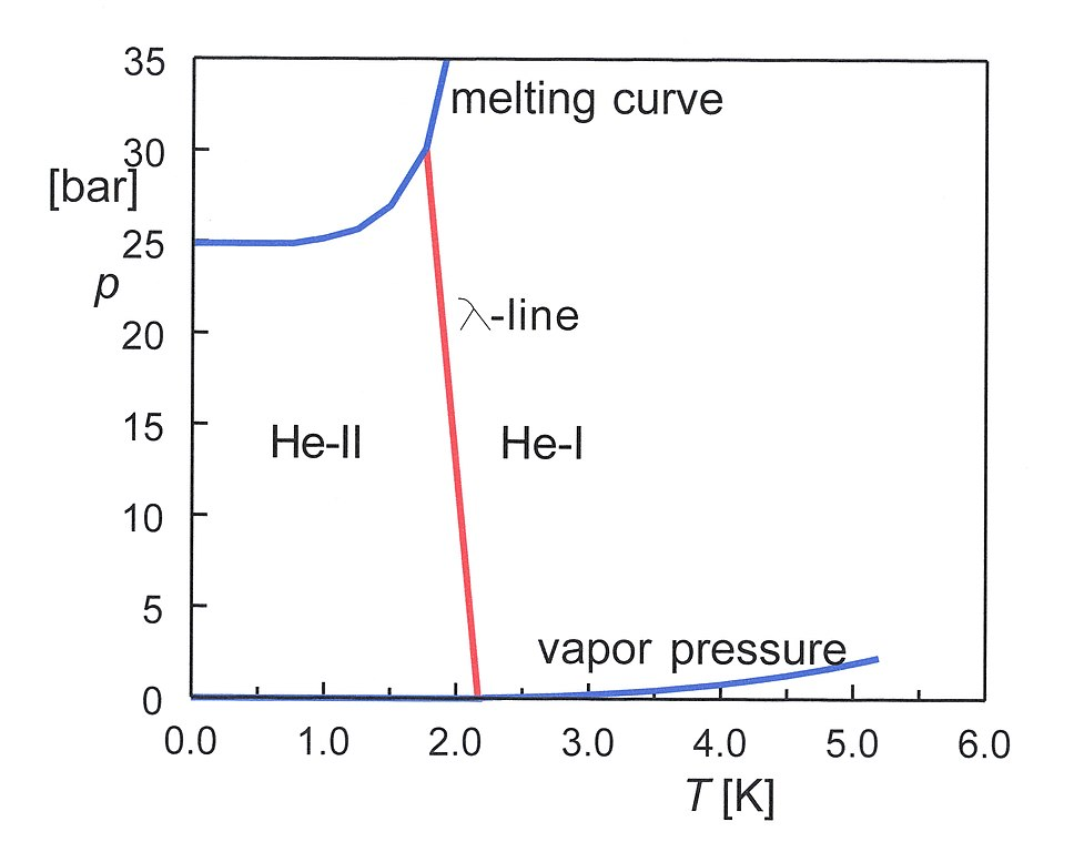 Resolution Plot Diagram: Phase diagram of 4He 01.jpg - Wikipedia,Chart