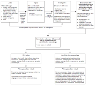 Enforcement process of ensuring compliance with laws, regulations, rules, standards, or social norms