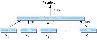 small space algorithm representation