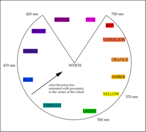 A color circle based on additive combinations of the light spectrum, after Schiffman (1990)