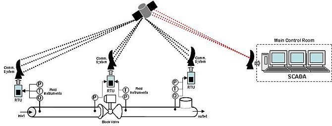 The SCADA System for pipelines.