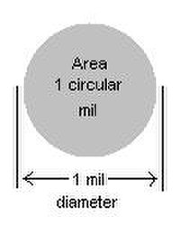 Filegauge chartpdf wikivisually as the area in circular mils can be calculated without reference to in many nec publications and uses large wires may be expressed in thousands of greentooth Images