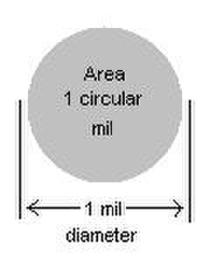 Filegauge chartpdf wikivisually circular mil image circmil greentooth Image collections