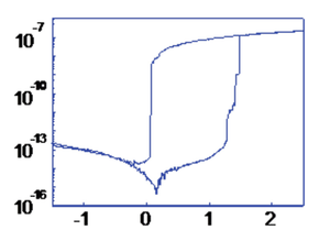 Resistive random-access memory - Image: I V of filamentary RRAM