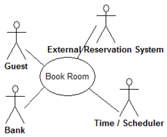 Event partitioning wikipedia single use case in a fictitious hotel using use case diagram notation ccuart Images