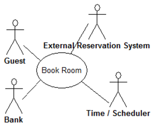 System context diagram wikivisually event partitioning single use case in a fictitious hotel using use case diagram notation ccuart Image collections