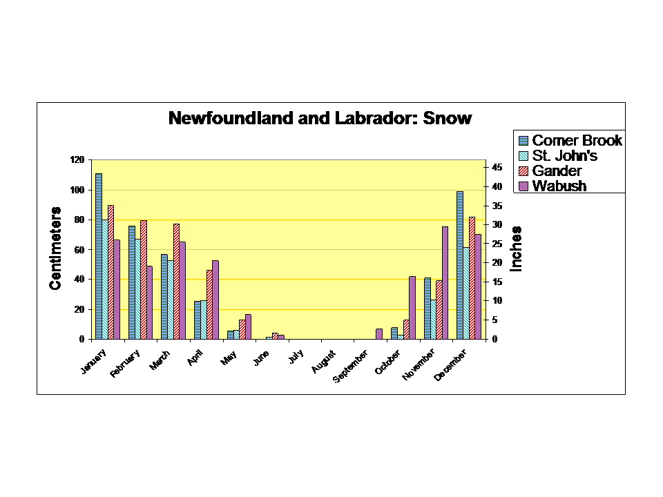 Newfoundland and Labrador snowfall chart