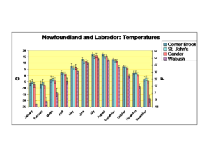 Geography of Newfoundland and Labrador - Newfoundland and Labrador average monthly temperatures