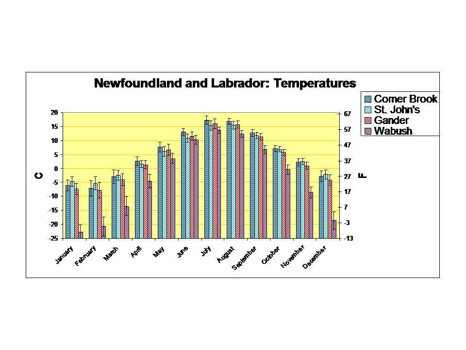 Newfoundland and Labrador temperatures chart