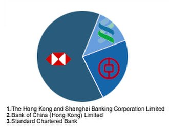 Banknotes of the Hong Kong dollar - Proportion by value of banknotes issued in 2003