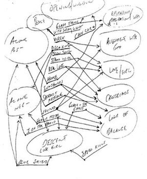 Machina/The Machines of God - Billy Corgan's chart showing the loose story of Machina and Machina II