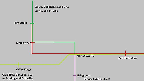 Old Norristown station configuration. The Lehigh Valley Transit Company's Liberty Bell High Speed Line was a continuation of the existing Norristown High Speed Line along Swede Road and then E. Airy Street before turning onto Markley Street where it meets up with the existing Manayunk/Norristown Line. The current Manayunk/Norristown Line continued to Valley Forge instead of going to Main Street along Lafayette Street. OldNorristownJunction.jpg