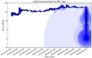 Mt. Gox - Bitcoin transactions made on Mt.Gox Bitcoin Exchange on 19 June 2011, demonstrating price crash. Size of circular plot denotes size of transaction.