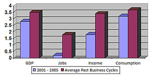 Economic policy of the George W. Bush administration - Image: Economic growth 2001 to 2005 comparison graph