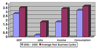 Economic policy of the George W. Bush administration - Economic growth for the 2001 to 2005 business cycle compared to the average for business cycles between 1949 to 2000.