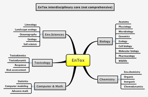 Environmental toxicology - Overview of the interdisciplinarity of environmental toxicology