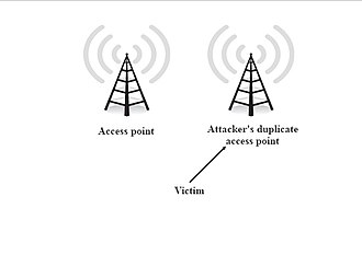Mobile security -  Access Point spoofing