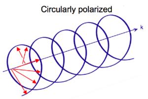 Circular dichroism - Image: Circularly pol