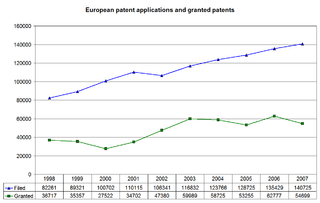 Grant procedure before the European Patent Office