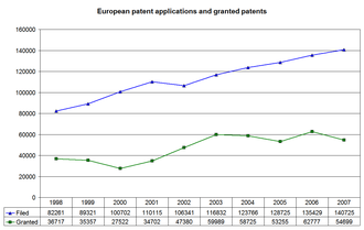 Grant procedure before the European Patent Office - Graph of European patent applications filed and granted between 1998 and 2007. The average time from filing to grant in 2007 was 43.7 months (3.6 years).