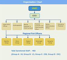 RIL ( Organizational Chart)