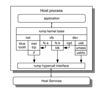 Rump kernel - Graphic overview of the rump kernel