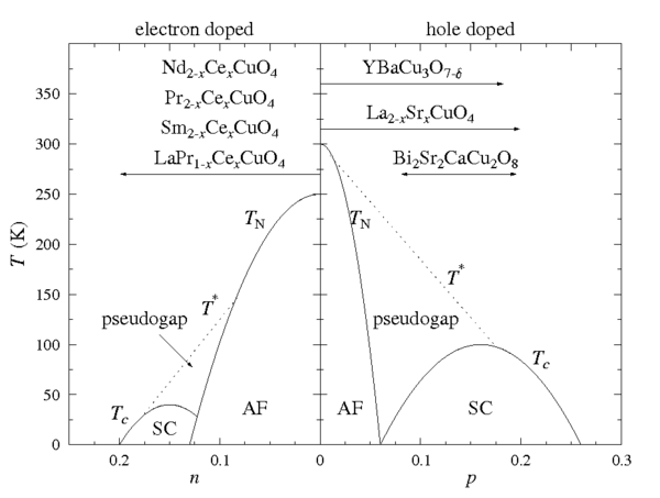 Simplified doping dependent phase diagram of cuprate superconductors for both electron (n) and hole (p) doping. The phases shown are the antiferromagnetic (AF) phase close to zero doping, the superconducting phase around optimal doping, and the pseudogap phase. Doping ranges possible for some common compounds are also shown. After. Cuphasediag.png