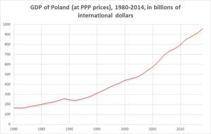 Economy of Poland - Wikipedia